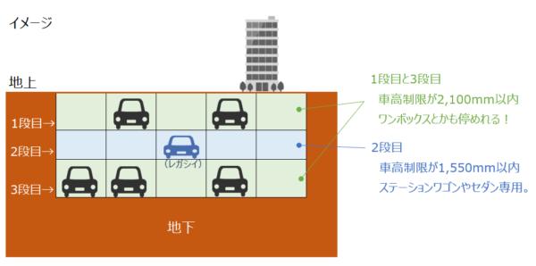 都会の駐車場事情|マンションの機械式駐車場からサイズアウトした車はどうすべき?