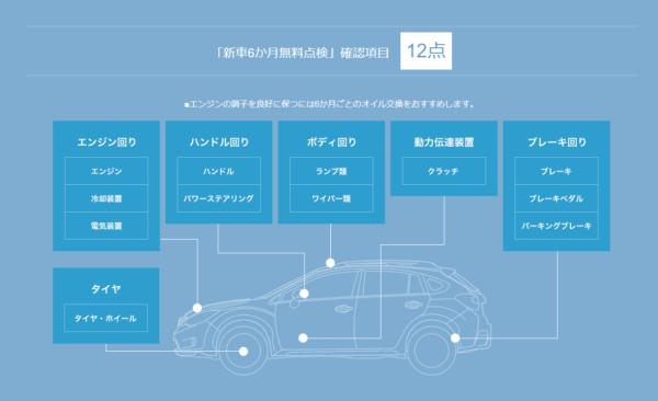 スバル点検パック 新車1か月無料点検の内容