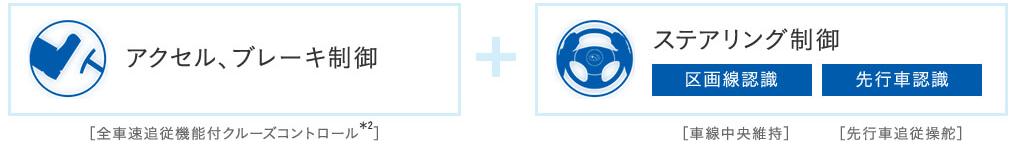 ツーリングアシストは、「アクセル・ブレーキ」制御と「ステアリング」制御の合わせ技の機能だ。